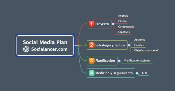 Social Media Plan. Guía
