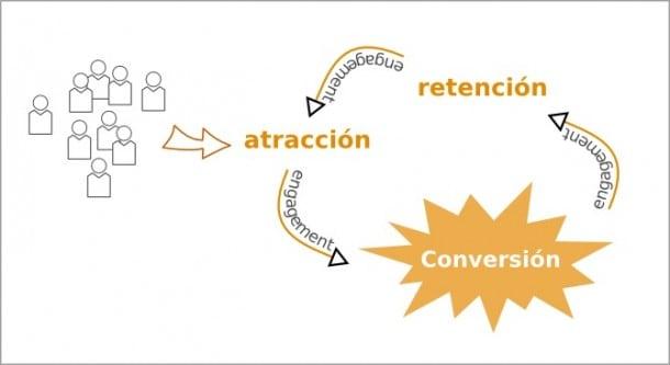 SocialMediaBlog.es. Ernesto del Valle
