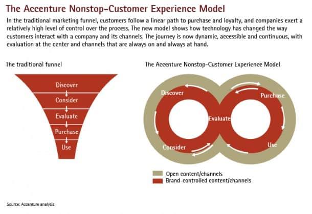 Fuente: Accenture analysis
