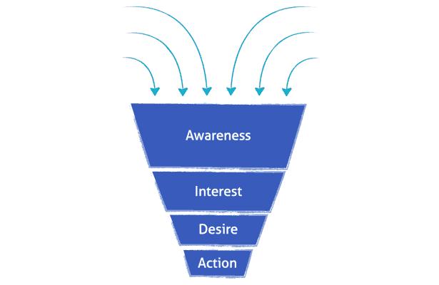 funnel-ventas-socialmediablog