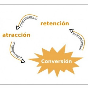 conversion-grafico