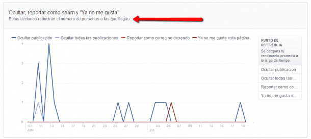 Ocultar publicaciones y spam en Facebook Socialancer