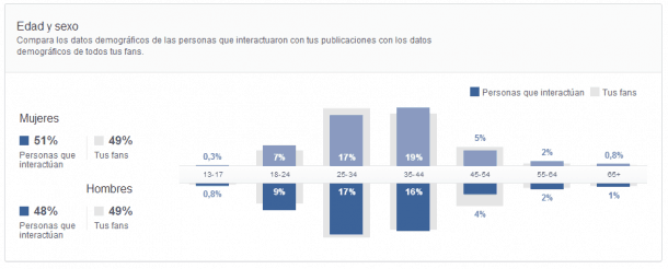 Personas que interactúan Facebook Insights Socialancer
