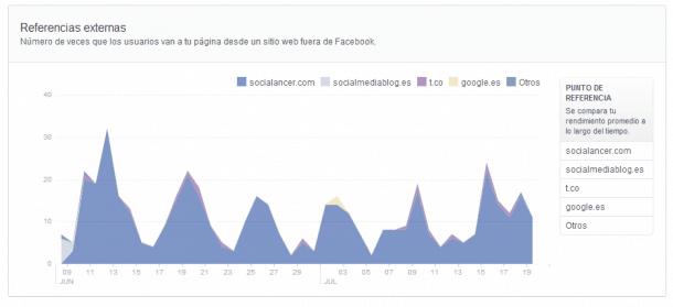 Referencias externas Facebook Insights Socialancer
