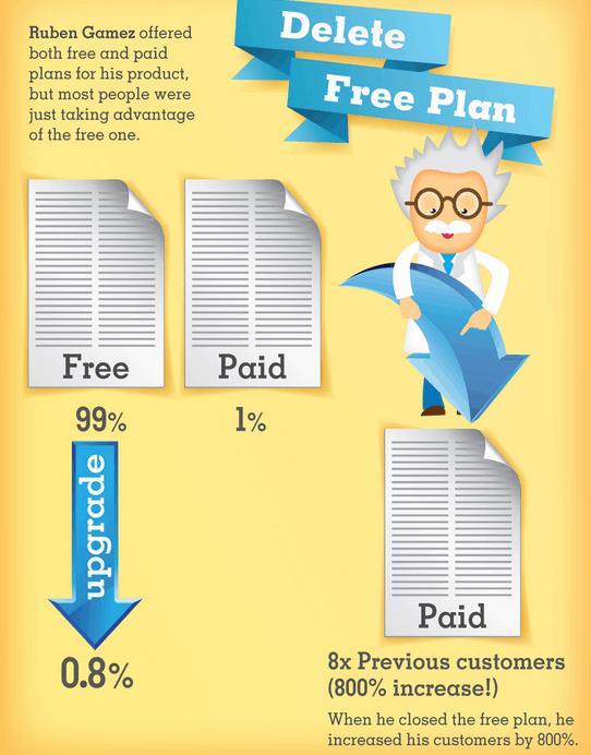 Elimina el plan gratuito Socialancer