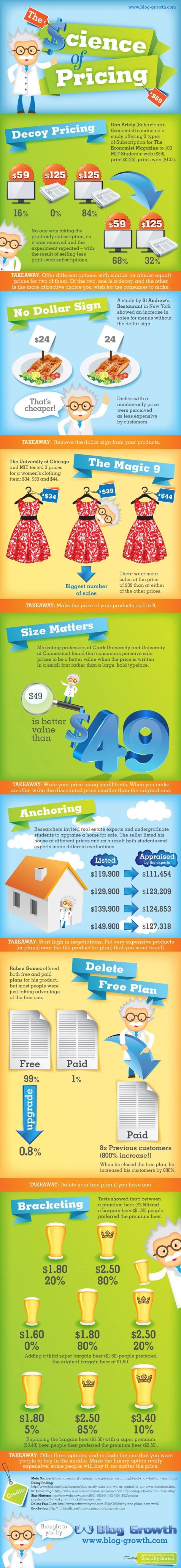 TheScienceOfPricing_Infographic_1200pix