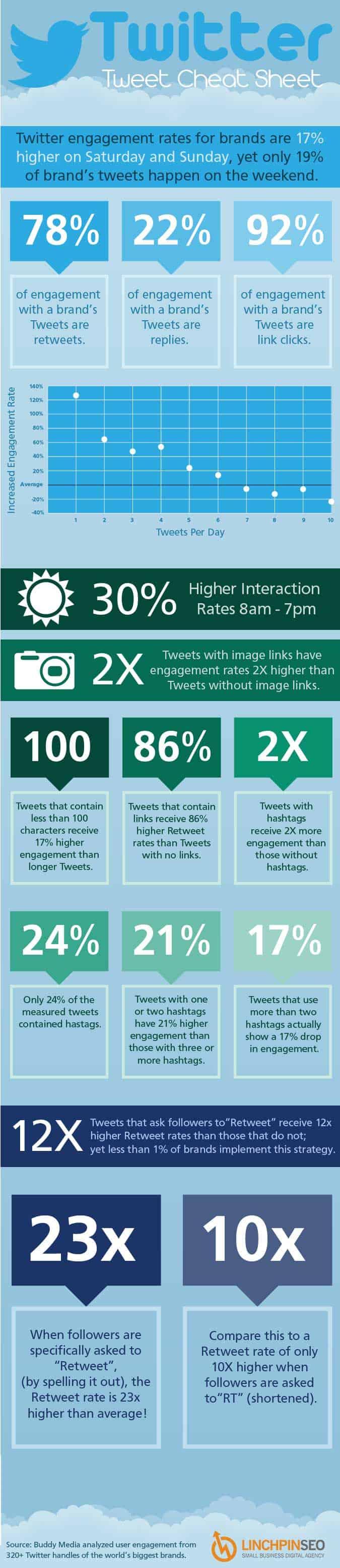 Por qué te conviene tuitear más imágenes