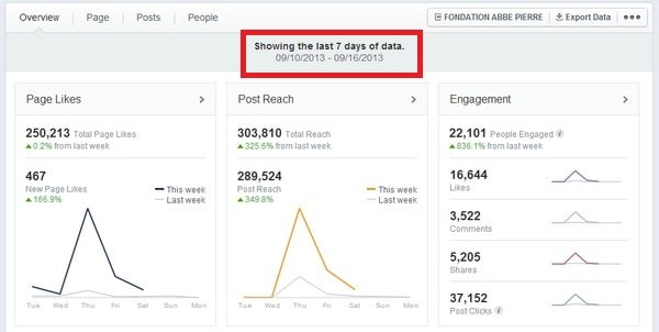 Los datos clave de las nuevas estadísticas de Facebook que toda agencia debe saber