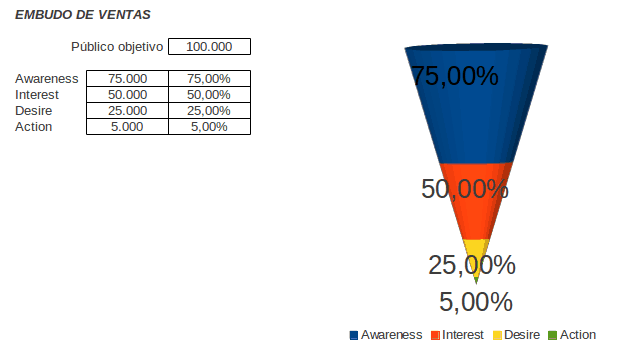 tipos de gráficos para medir el Social Media ROI – vía ...
