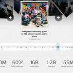 5 trucos y 4 ideas para utilizar Instagram para los negocios