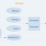 El método 4x4 del marketing de contenidos orientado a resultados