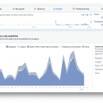 Facebook Insights Socialancer