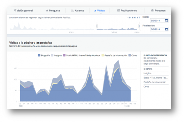 Facebook Insights Socialancer e1398165030680 9 herramientas nativas de Facebook para mejorar tu Marketing Online