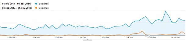 Analytics visitas