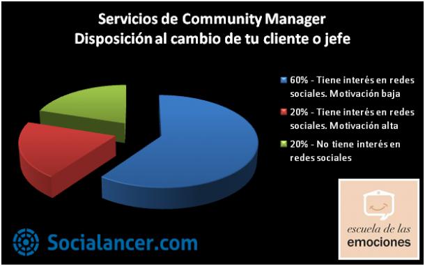 Community-Manager-Escuela de las Emociones-Socialancer