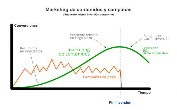 Marketing de contenidos ernesto del valle socialancer e1402914118662 10+1 falsos mitos del marketing online, con los datos en la mano
