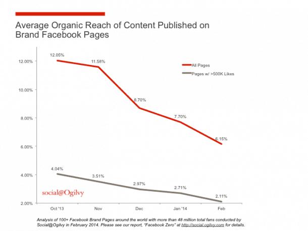 Organic Reach Chart Socialancer1 e1402917178687 10+1 falsos mitos del marketing online, con los datos en la mano