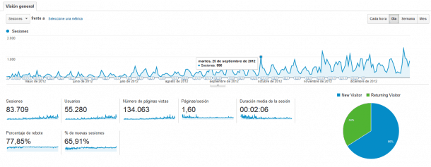 Analytics 0 a 1.000 e1406293253379 5 pasos para pasar de 0 a 1.000 visitas diarias en tu blog en sólo 6 meses