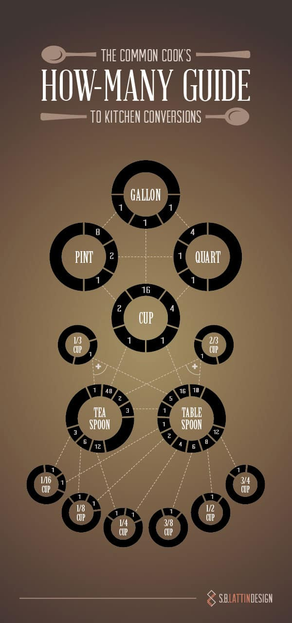 How-Many-Guide-infografia-socialancer