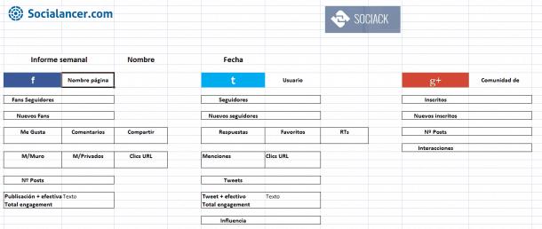 4 tipos de informes de redes sociales que necesita tu cliente
