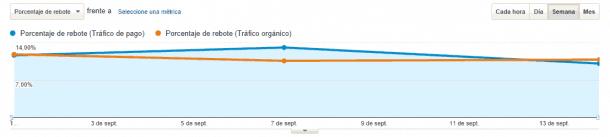 socialancer rebote e1411471264168 AdWords: cómo medir tus campañas de publicidad con Google Analytics