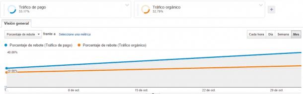 socialancer rebote2 e1411471322109 AdWords: cómo medir tus campañas de publicidad con Google Analytics