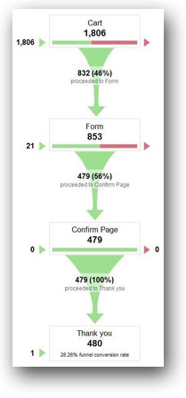 Google-Analytics-Funnel