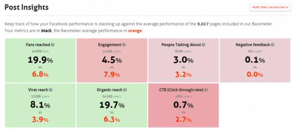 Barómetro AgoraPulse e1416412090870 Cómo ganar y fidelizar clientes con redes sociales. 10 claves