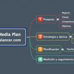 Guía Social Media Plan