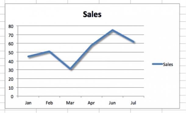 Gráfico 2 e1426761801927 4 tipos de informes visuales para SEO: cómo presentar tus logros a tu cliente