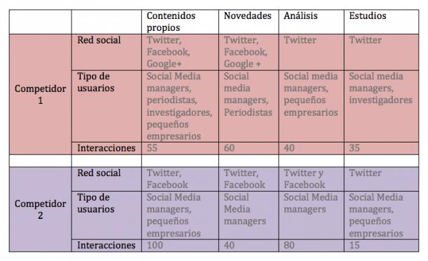 Métricas de productividad redes sociales
