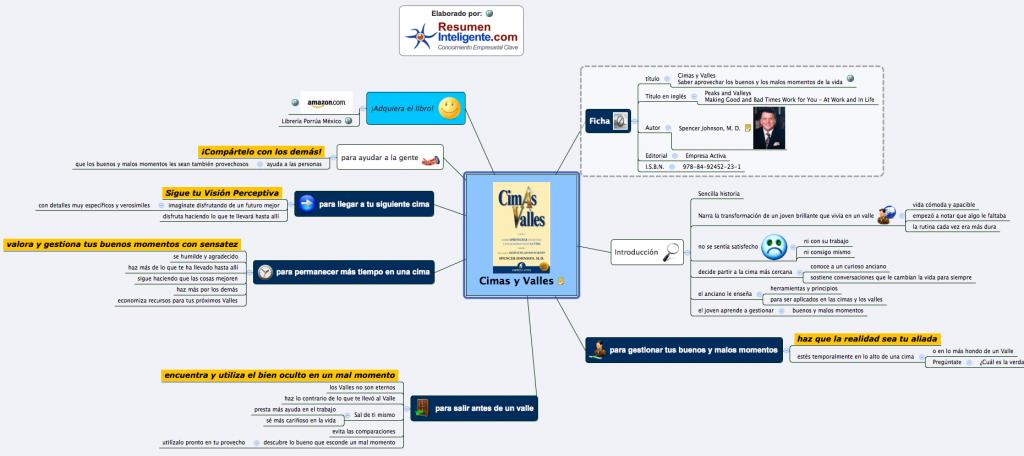 Marketing de Contenidos: 3 herramientas para crear mapas mentales (y ...