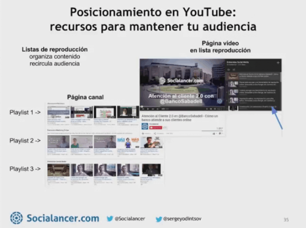 Posicionamiento en YouTube