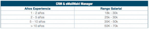 Sueldos Email Marketing Manager e1439908977858 Cargos y sueldos en marketing online: cuánto podrías cobrar