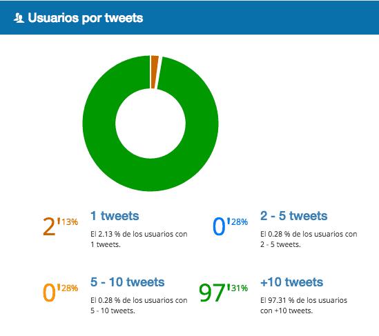 Usuarios por tuits