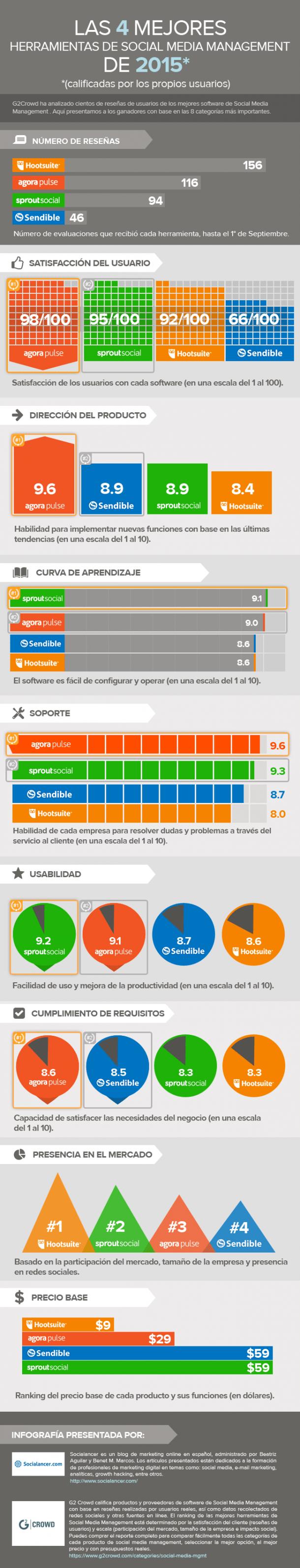 infografia-mejores-herramientas-SSM-final