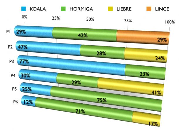 Porcentaje de animales por pregunta