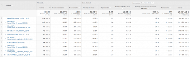 campañas google analytics email marketing