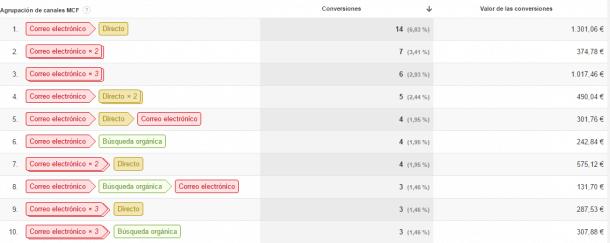 comportamiento usuarios venta email