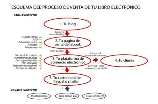 vender productos digitales e1450915118222 2 Casos de Éxito (españoles) en Redes Sociales que te resultarán de mucha inspiración
