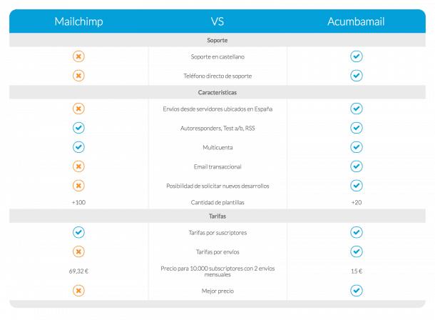 Comparativa MailChimp vs Acumbamail