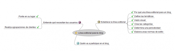 Línea editorial blogs Socialancer