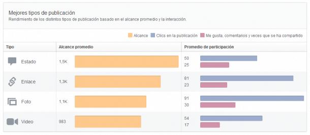 Mejores tipos de publicación Facebook Insights Socialancer