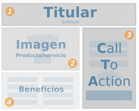 Call to action landing pages Socialancer
