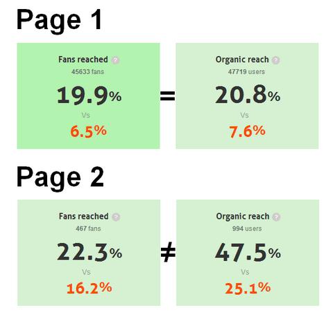 Comparar el alcance en Facebook. Socialancer