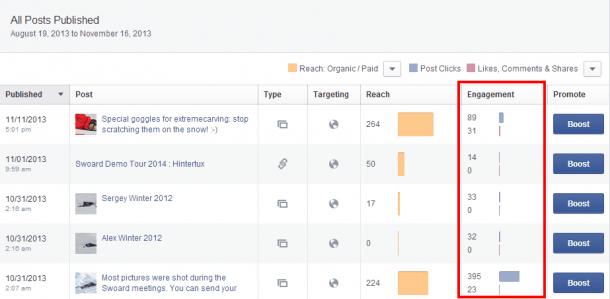 Interacción en Facebook. Socialancer