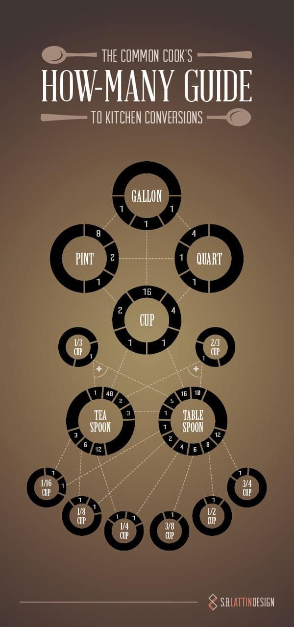How-Many-Guide-infografia-socialancer