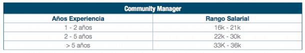 Sueldo Community Manager