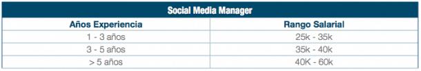 Sueldo Social Media Manager