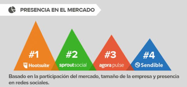 Presencia mercado social media